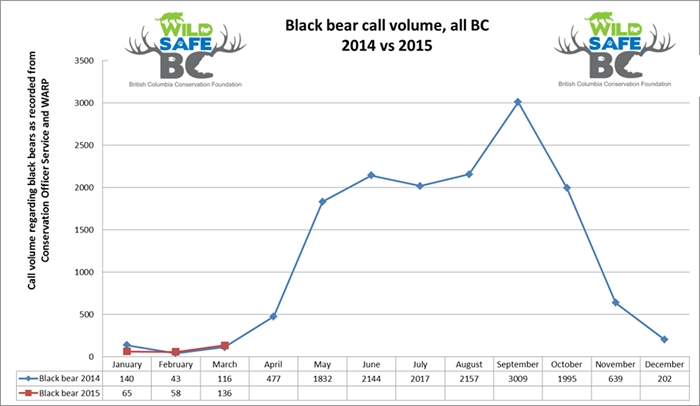 Calls regarding black bears so far this year, compared to 2014.