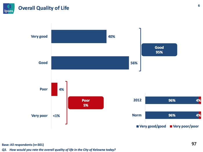 How would you rate the overall quality of life in Kelowna today? That question was asked in the 2015 Citizens Survey by pollster IPSOS Reid.
