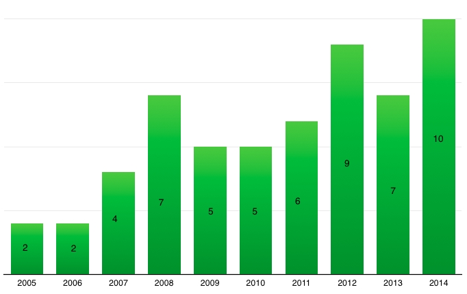 This graph shows the number of new business licenses taken out in the City of Vernon for restaurants each year, starting in 2005. (Data includes licenses issued during changes of ownership.)