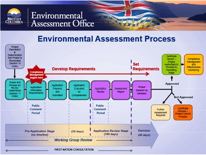 The B.C. environmental application process timeline.
