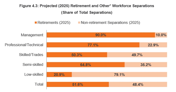 A graph from the consultant's report explaining projected retirements by labour class.