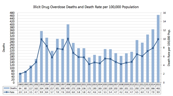 The number of illicit drug overdoses in B.C. over the last 25 years.