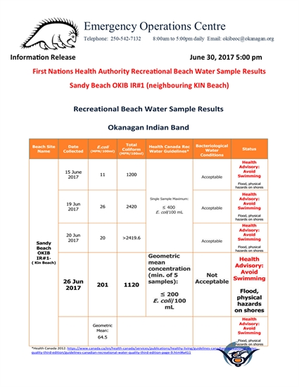 Water test results from the First Nations Health Authority for June 26, 2017.