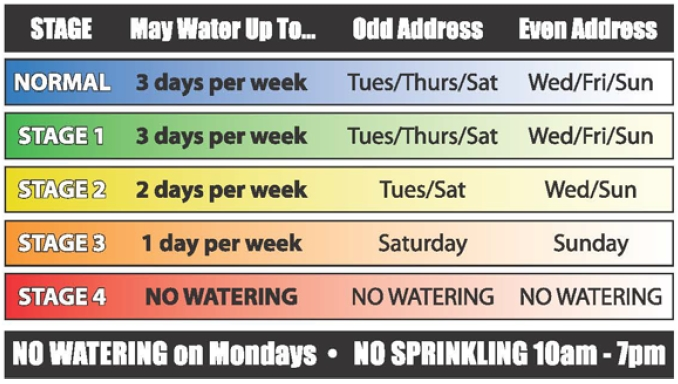 Watering restriction chart.