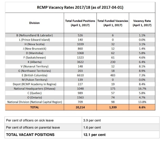 Original table provided by RCMP, amended by iNFOnews.ca to include percentages of vacancies for sick leave and parental leave.