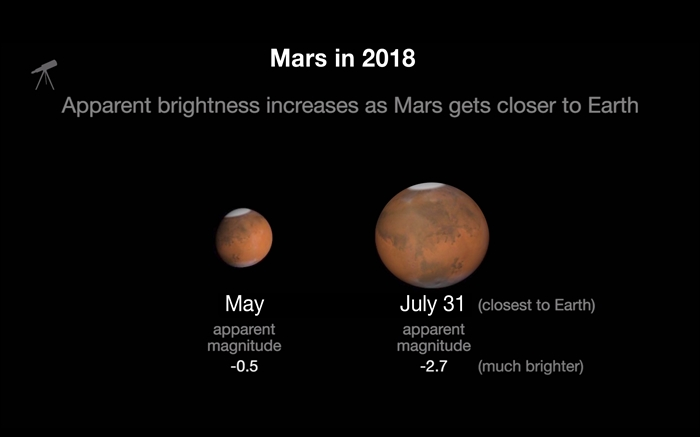 Mars' closest approach to Earth is July 31, 2018. That is the point in Mars' orbit when it comes closest to Earth. Mars will be at a distance of 57.6 million kilometers.