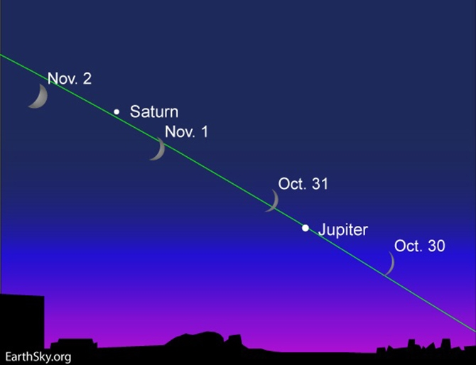 Trick or treaters should be able to see Jupiter passing by the Moon tonight.