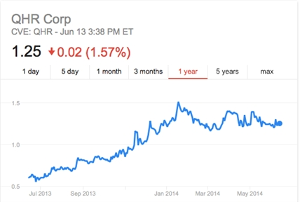 The one-year share price line is a good indication QHR Technologies is headed in the right direction.