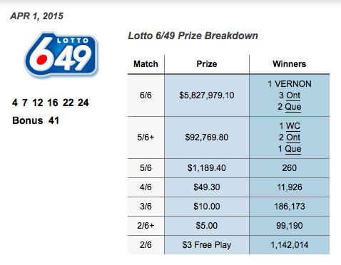 649 Lotto Results History Cheaper Than Retail Price Buy Clothing Accessories And Lifestyle Products For Women Men